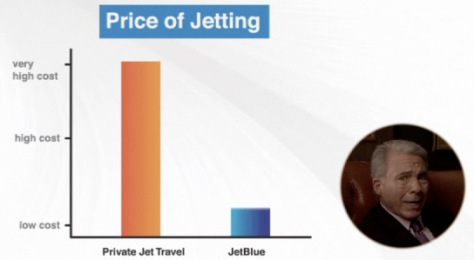 The cost of a private jet vs a JetBlue flight