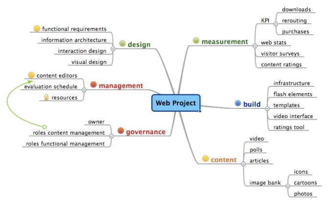 A mindmap of a web project