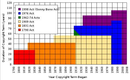 Expansion of U.S. copyright law