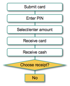 Process of money withdrawl at ABN