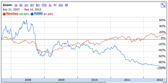 share price data; RIMM vs Nasdaq
