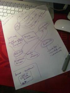 """My """"braindump"""" for a presentation on Digital Literacy"""
