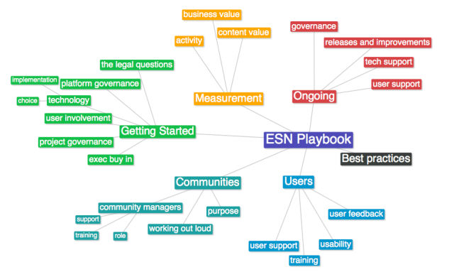 ESN Playbook MindMap