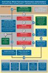 US Army social media response diagram