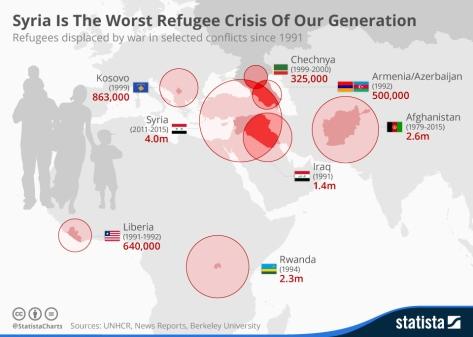RefugeeData