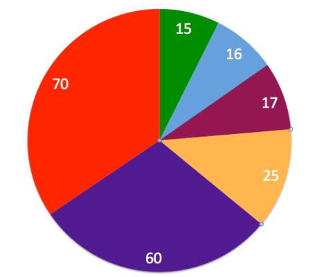 percentage of responses 12% correct